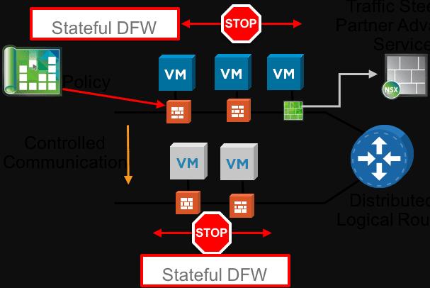 Micro-segmentation-using-VMware-NSX