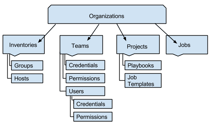 Ansible-Tower-and-AWX-Organization