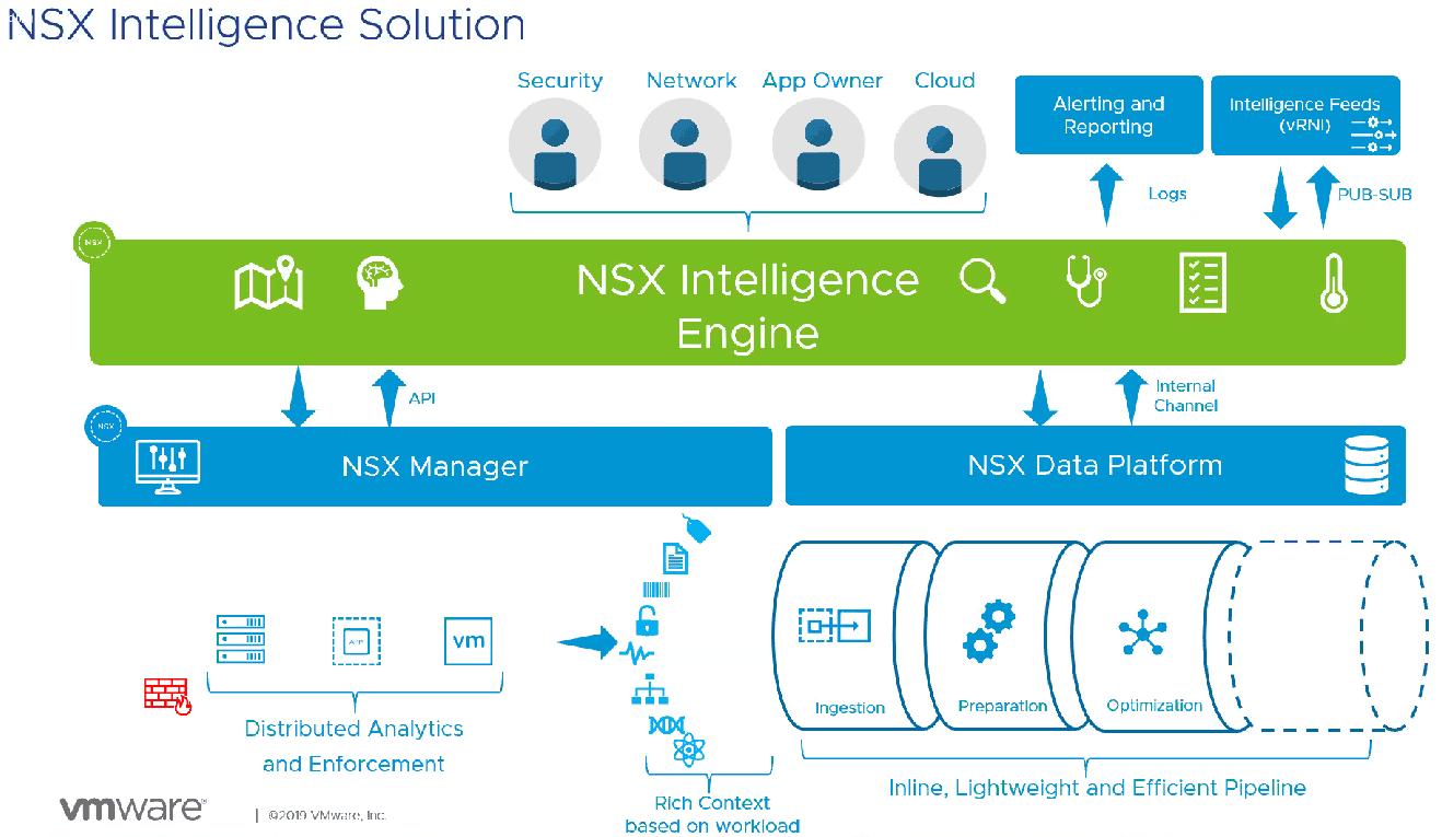 What-is-NSX-Ingelligence