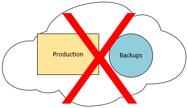 Storing-Production-and-Backups-in-the-same-public-cloud