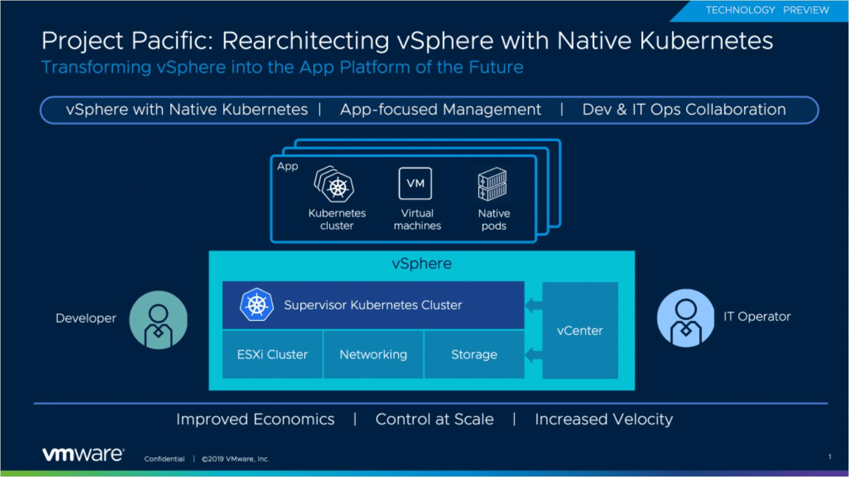 VMware-Project-Pacific-vs-VIC-vs-PKS