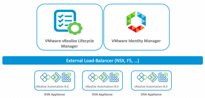 High-availability-VM-layout-with-vRealize-Automation-8