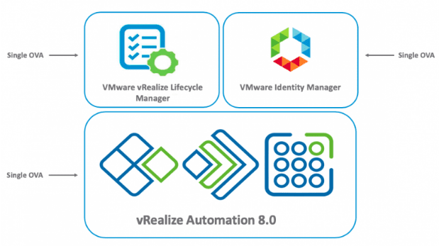 Layout-of-VMs-with-vRealize-Automation-8-with-the-Easy-installer