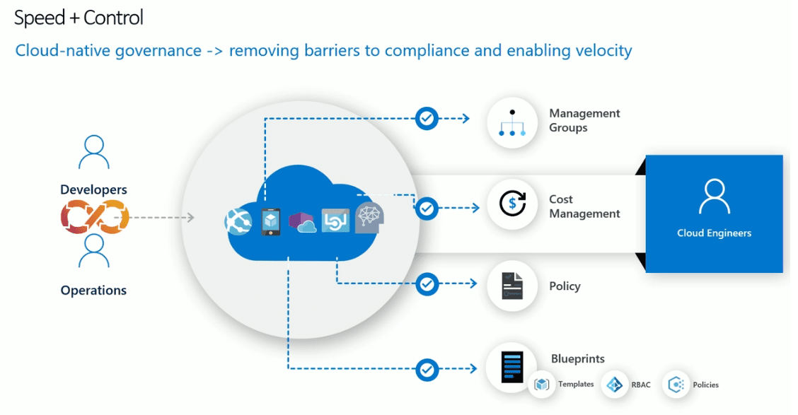 Cloud-native-governance-across-all-resources-whether-in-cloud-or-on-premises