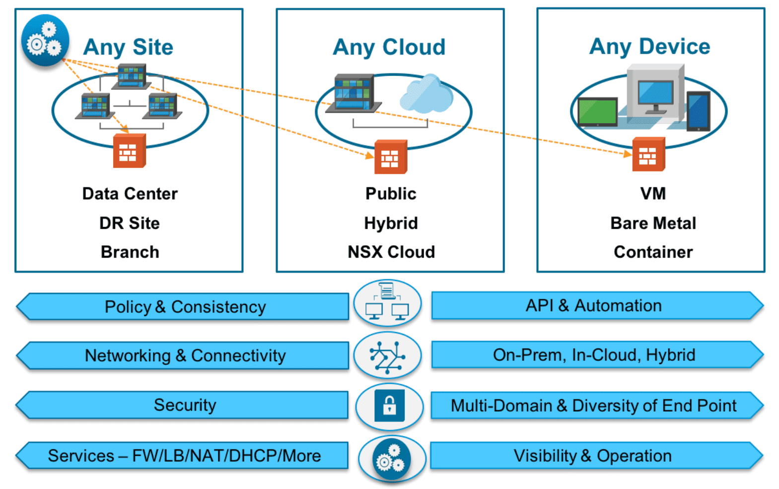 Capabilities-of-NSX-T-include-cloud-centric-architectures