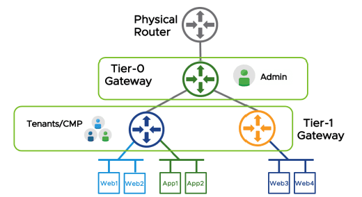 NSX-T-two-tier-routing-overview
