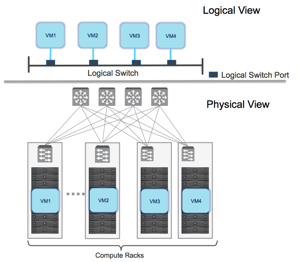 NSX-T-vs-NSX-V-Differences-and-Similarities