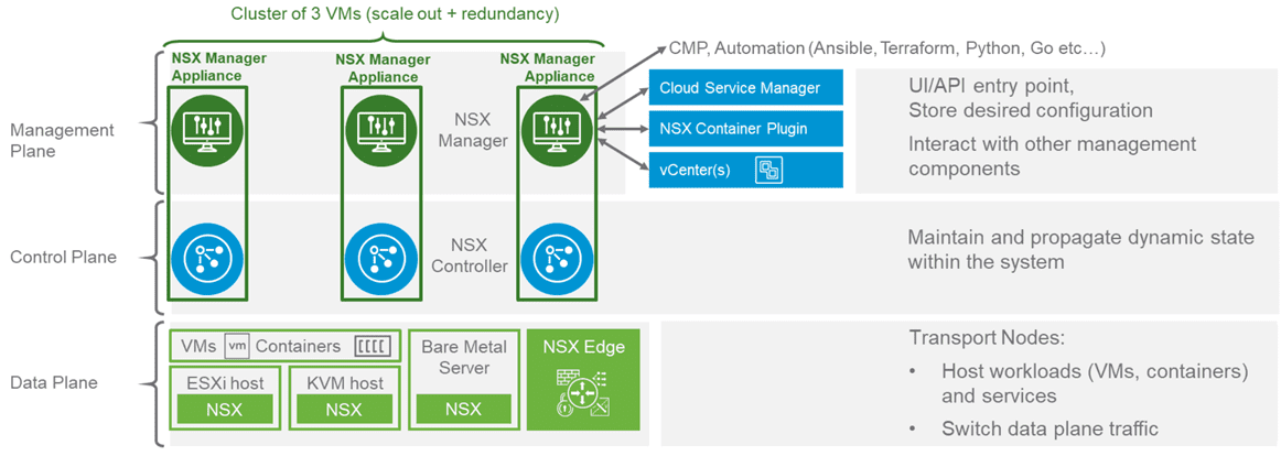 Overview-of-NSX-T-architecture-components