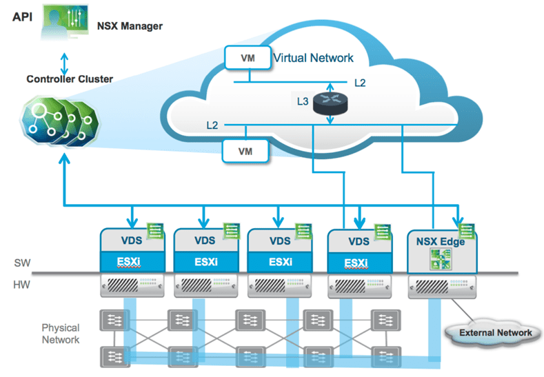 Overview-of-NSX-V-architecture