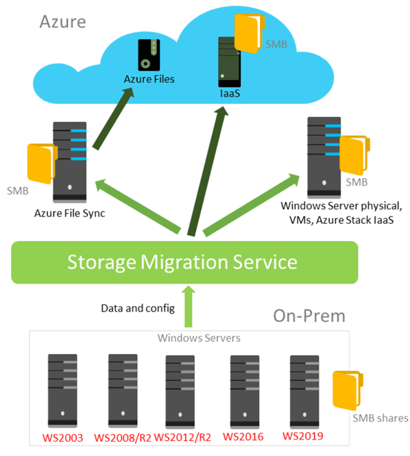 Overview-of-the-Storage-Migration-Service