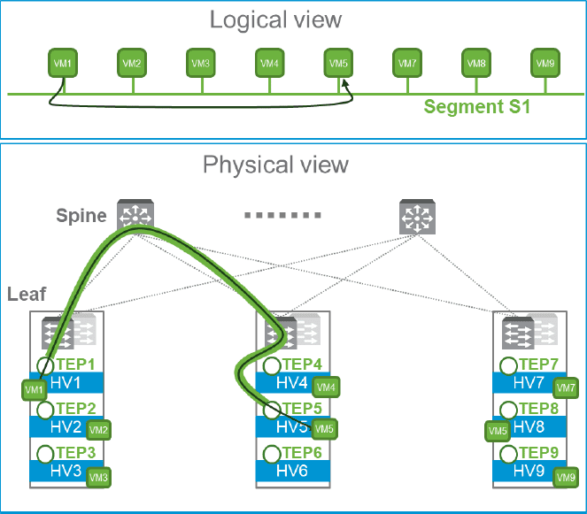 Physical-vs-logical-view-of-NSX-T-logical-switching