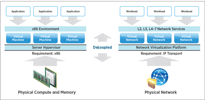 VMware-NSX-Network-virtualization-is-the-ESXi-hypervisor-of-the-network