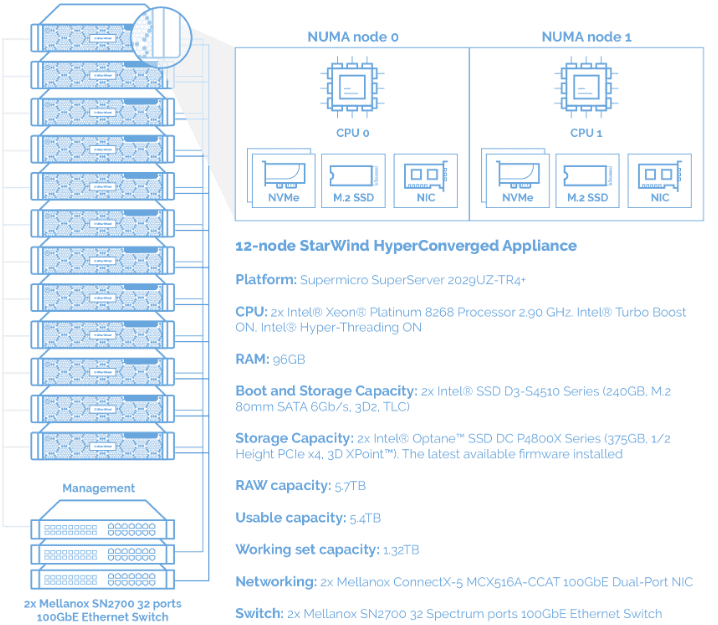 Interconnection-diagram-of-the-12-node-StarWind-cluster