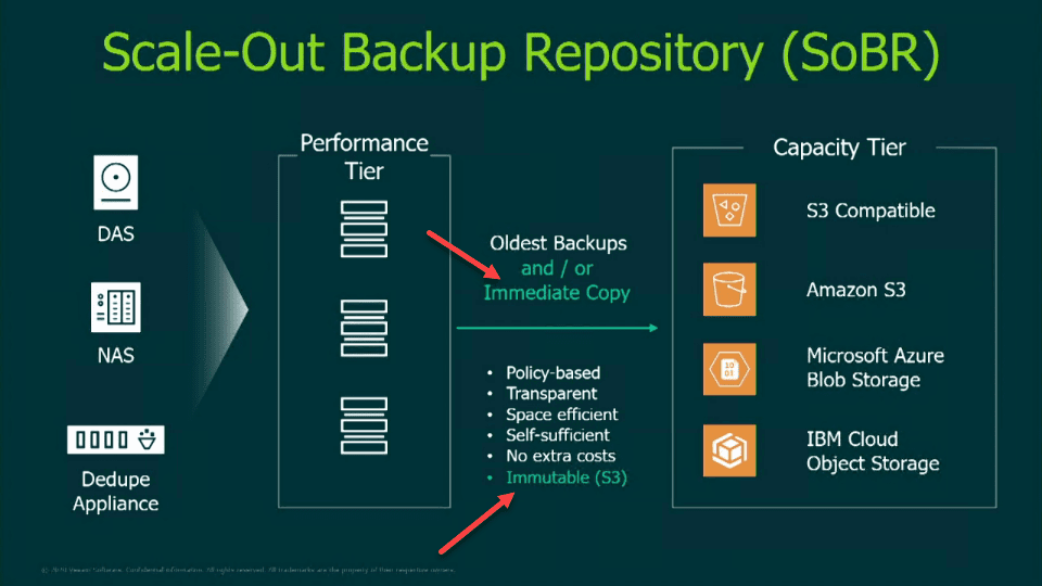 New-features-included-in-SOBR-along-with-Veeam-Backup-Replication-v10