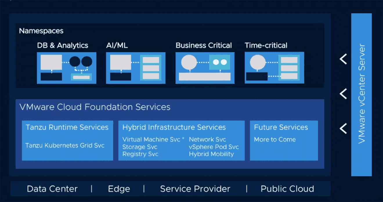 Services-that-are-brought-to-life-with-the-new-vSphere-7-ecosystem