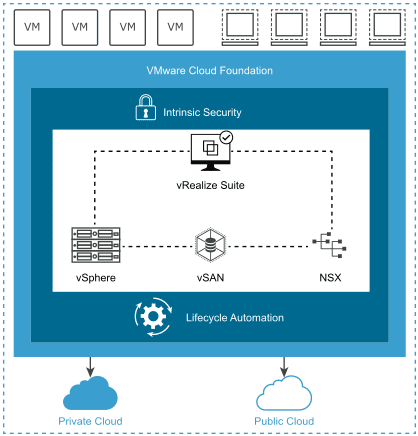 VMware-Tanzu-and-VMware-Cloud-Foundation-4-Announced-Features
