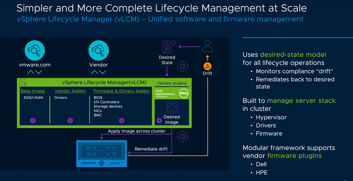VMware-vSAN-7.0-takes-advantage-of-the-new-vSphere-Lifecycle-Manager-for-simplified-management