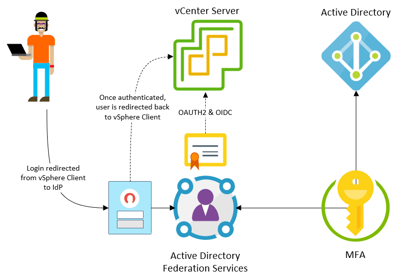 Identity-federation-with-VMware-vSphere-7-security-features-and-improvements