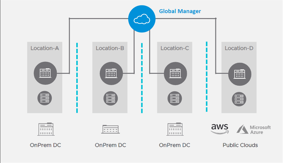 NSX-T-3.0-federation-by-means-of-the-new-global-manager-1