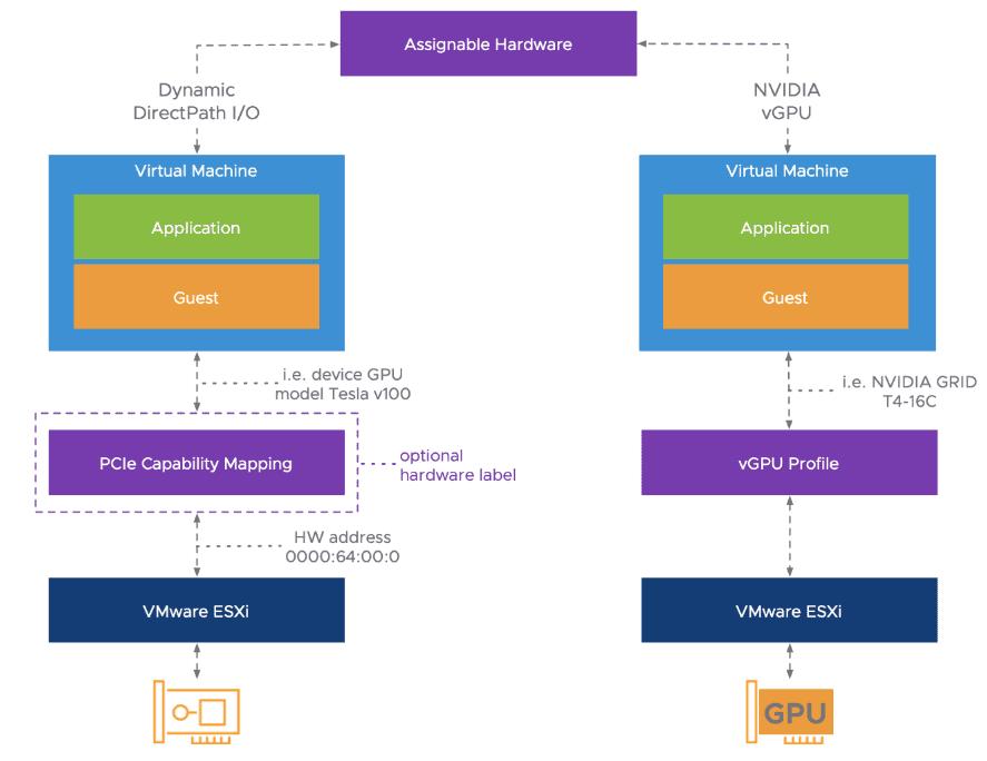 VMware-vSphere-7-assignable-hardware-1