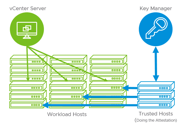 vSphere-Trust-Authority-included-with-vSphere-7-new-security-features-and-improvements