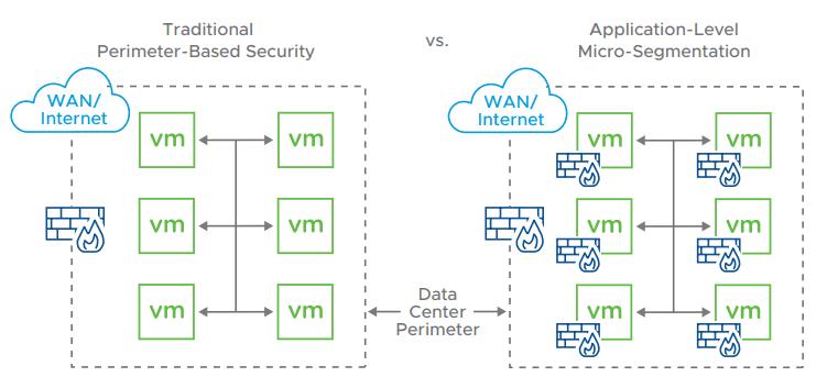 Tradiitonal-security-vs-Micro-segmentation