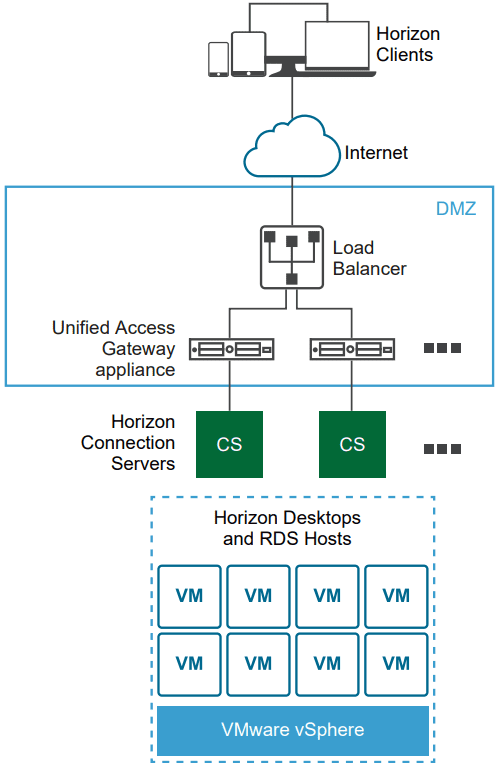 VMware-Unified-Access-Gateways-UAGs-created-a-secure-VMware-Horizon-architecture