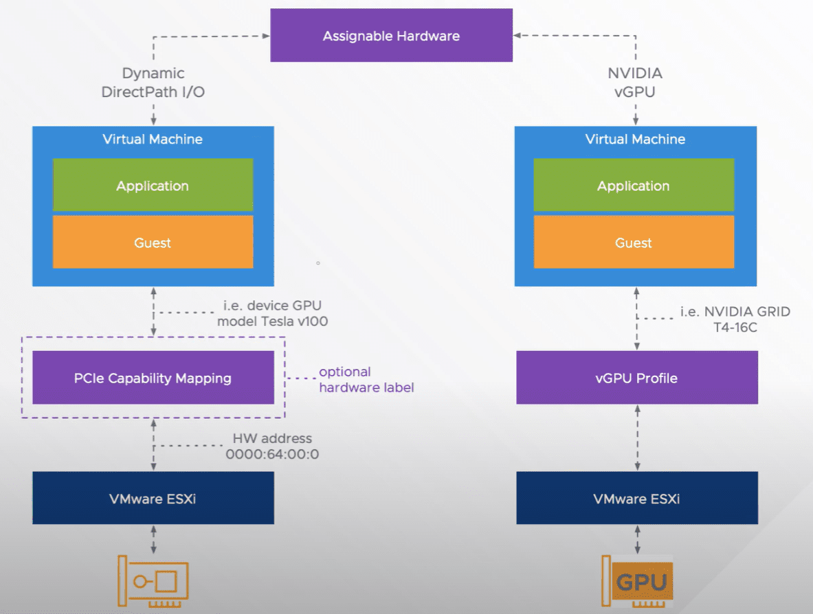 Dynamic-Directpath-IO-architecture-overview