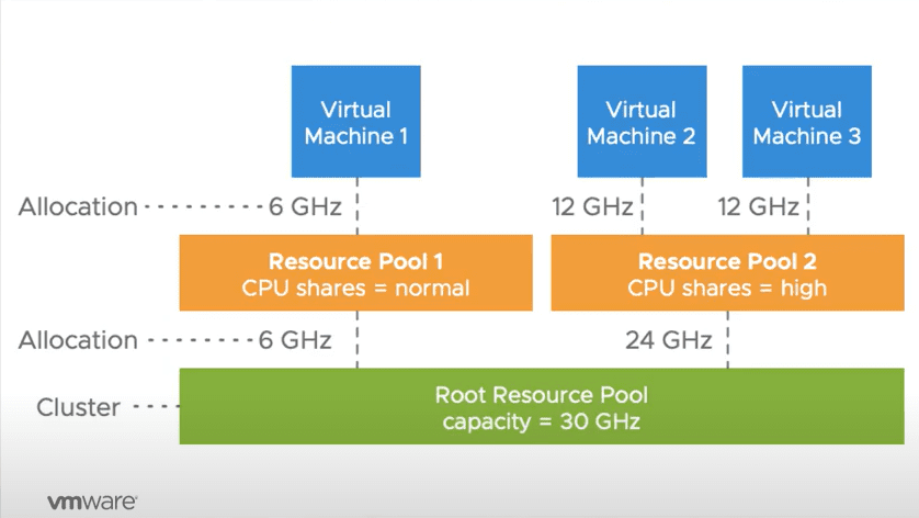 VMware-vSphere-7-DRS-scalable-shares-dynamically-calculates-the-CPU-entitlements-for-all-workloads-in-a-resource-pool