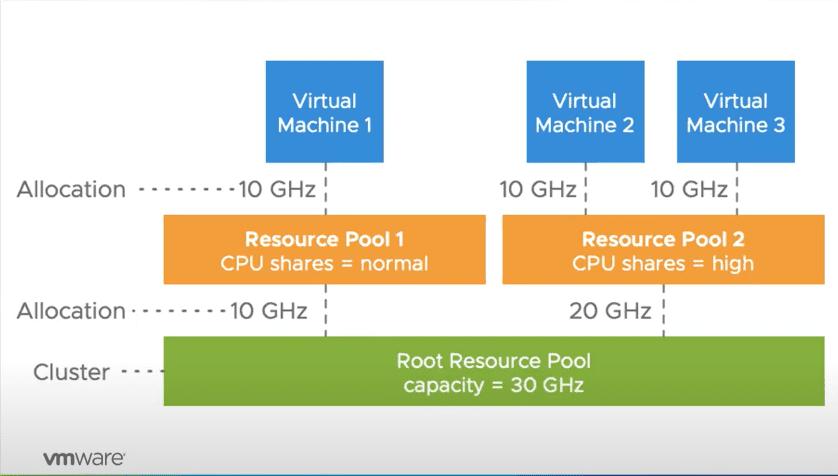 VMware-vSphere-DRS-resource-pool-CPU-entitlement-behavior-prior-to-vSphere-7