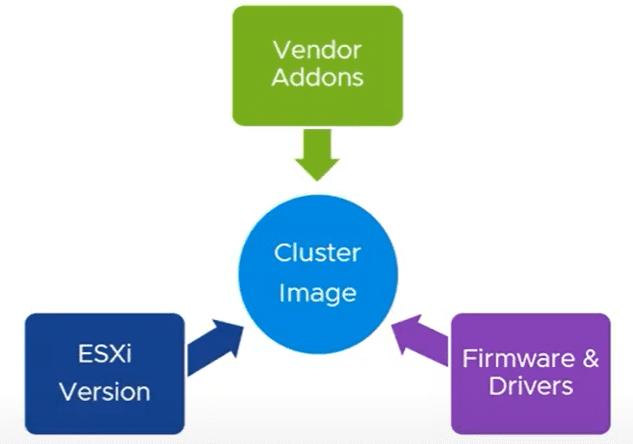 VMware-vSphere-Lifecycle-Manager-vLCM-declarative-model