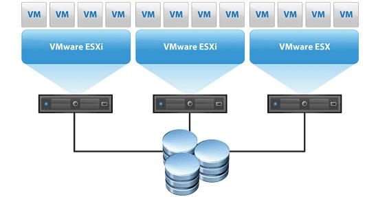 VMware-vSphere-cluster-hosting-multiple-virtual-machines