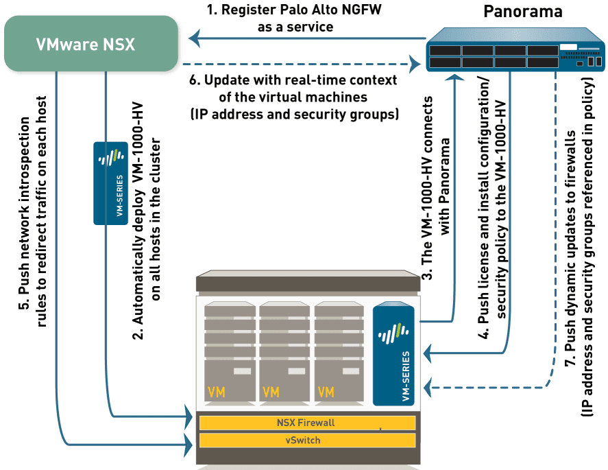 Panorama-NSX-and-VM-series-components-providing-security-to-vSphere