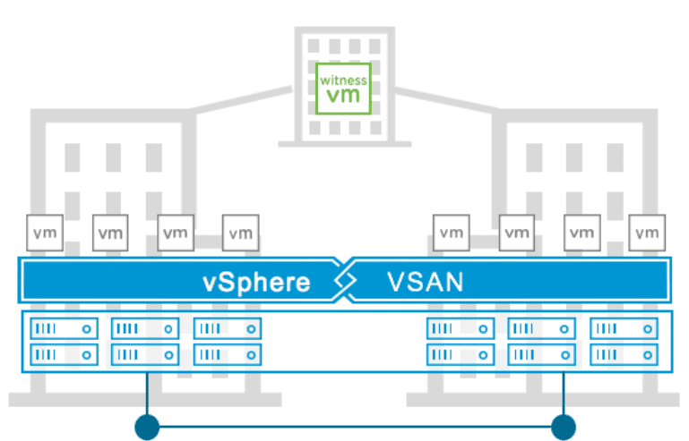 High-level-view-of-a-vSAN-7-Stretched-Cluster
