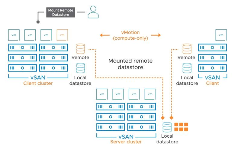 VMware-vSAN-HCI-Mesh-architectural-overview