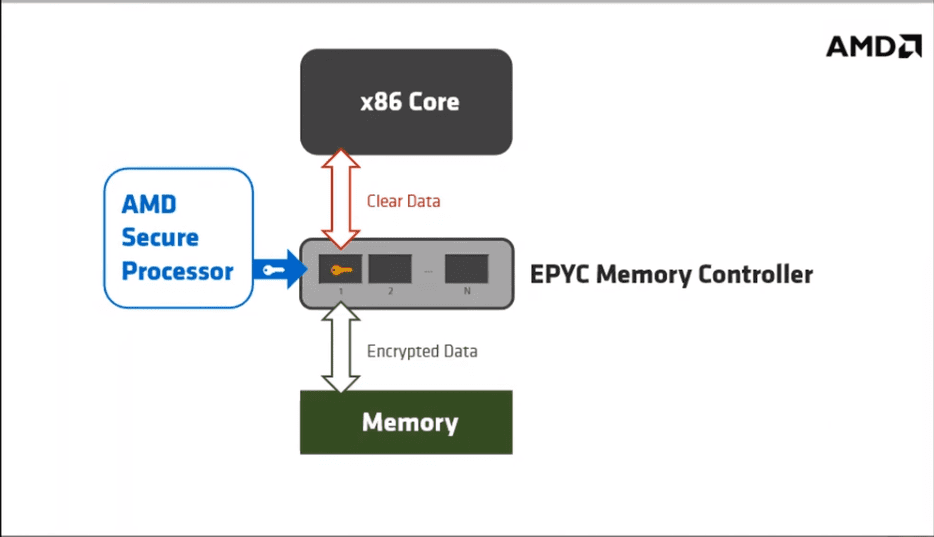 AMD-SEV-architecture-overview