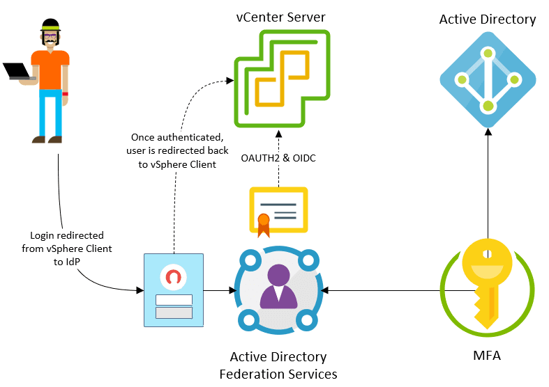 If-integrating-with-Active-Directory-use-vSphere-identity-federation