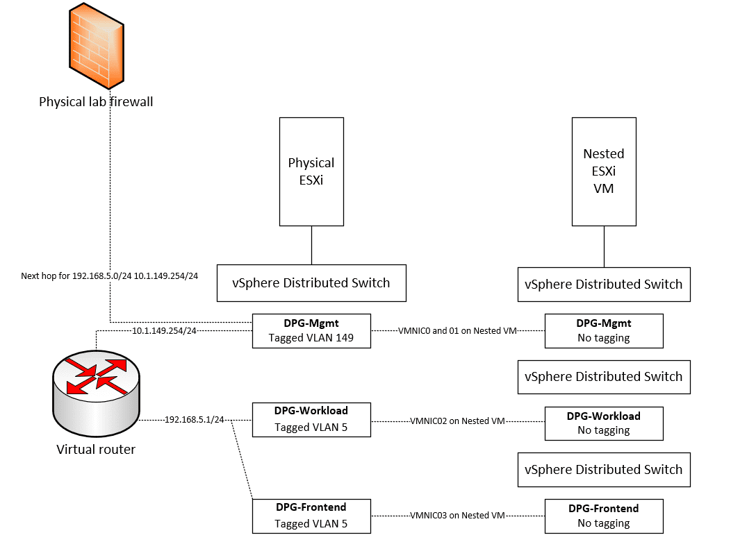 Routing-between-the-Frontend-Workload-and-Management-VLANs
