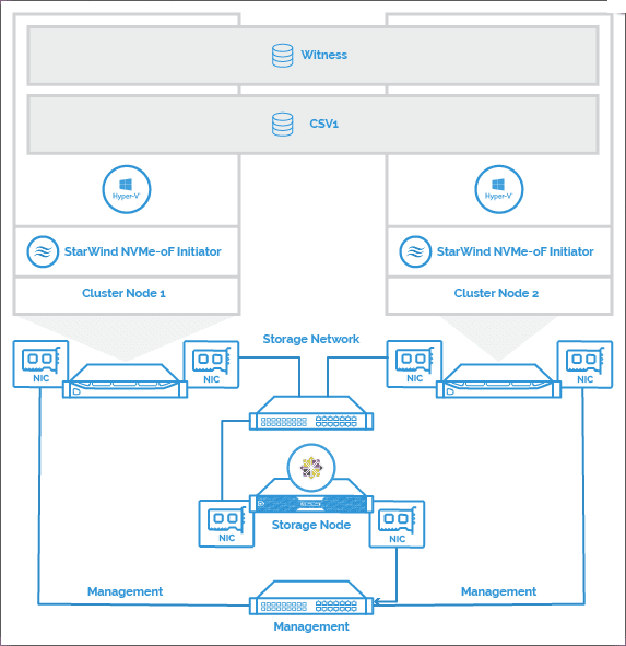 StarWind-NVMe-oF-high-level-architecture