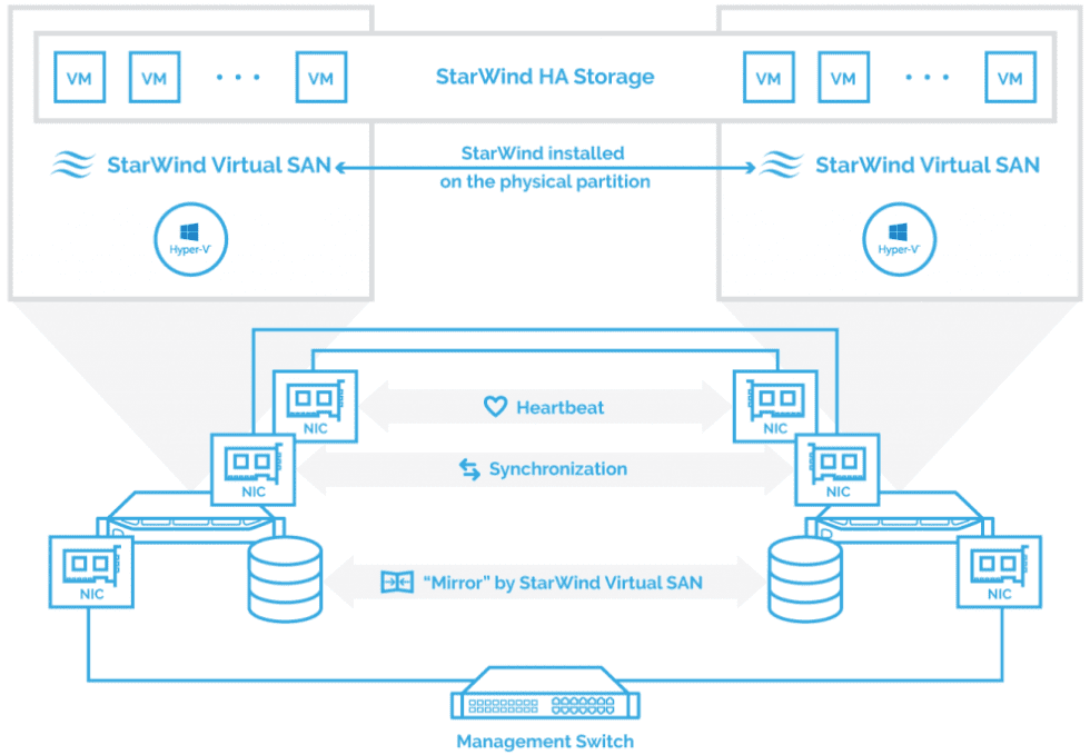 StarWind-VSAN-architecture-overview