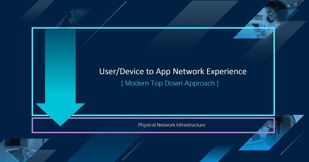 Top-down-modern-application-centric-network-approach