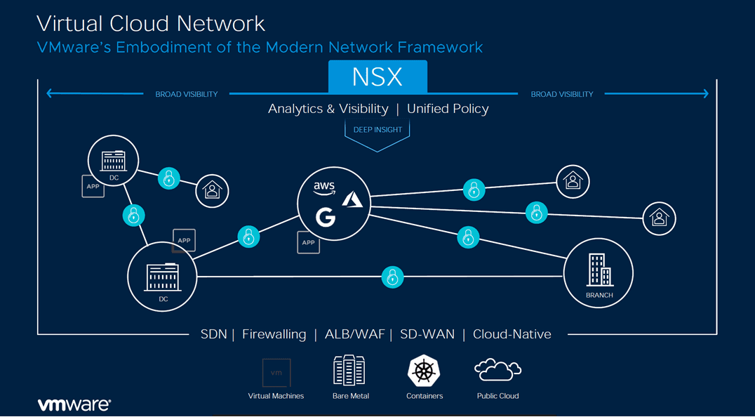 Virtual-Cloud-Network-with-NSX-overview