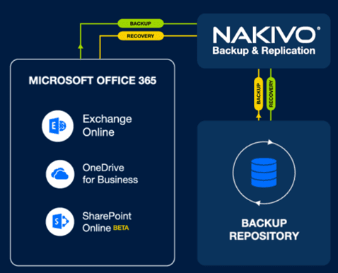 Backup-Microsoft-Office-365-for-Remote-Workers-with-NAKIVO