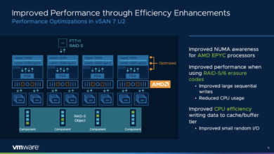 Improved performance with vsan 7.0 update 2