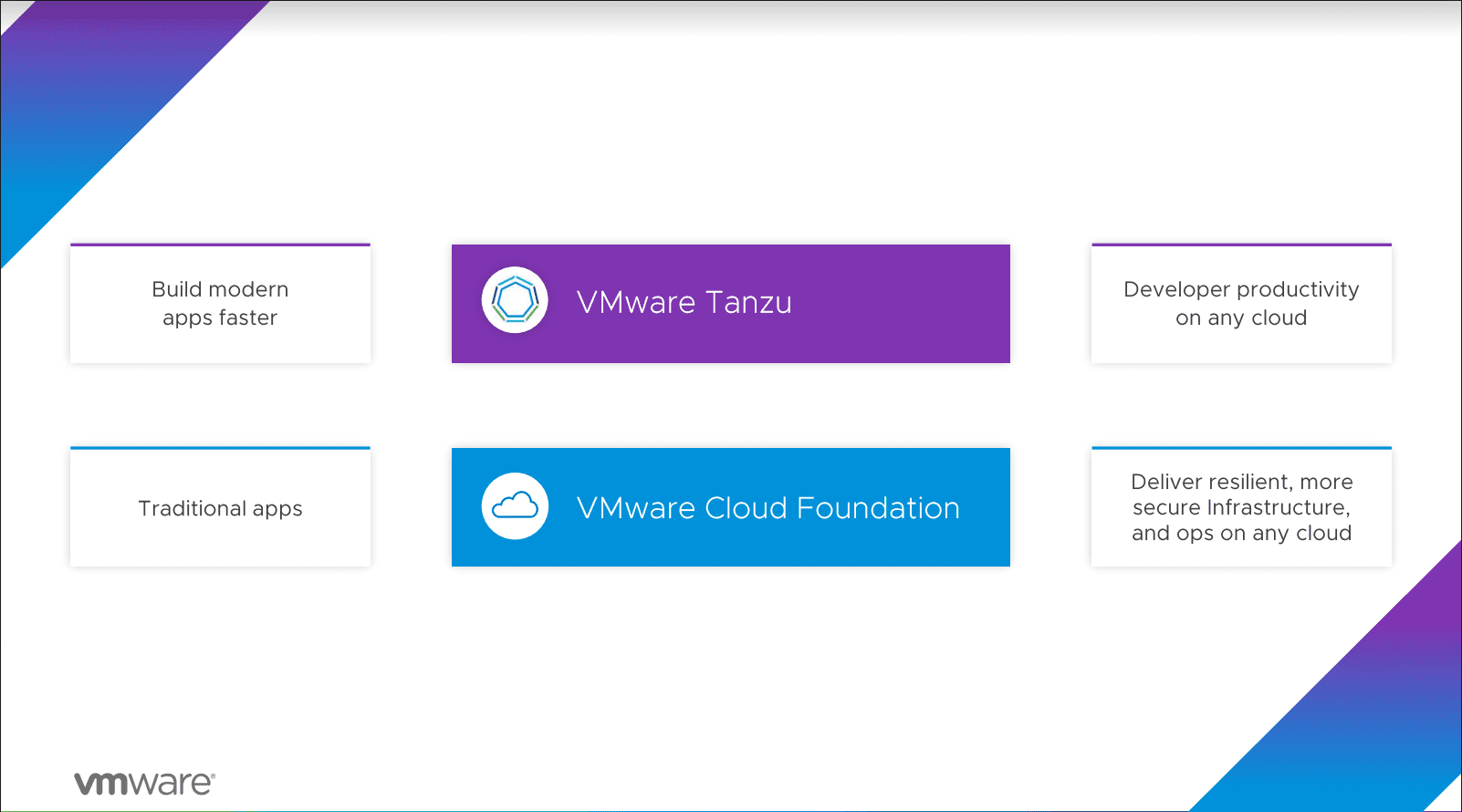 Vmware cloud is built on top of vmware cloud foundation and vmware tanzu