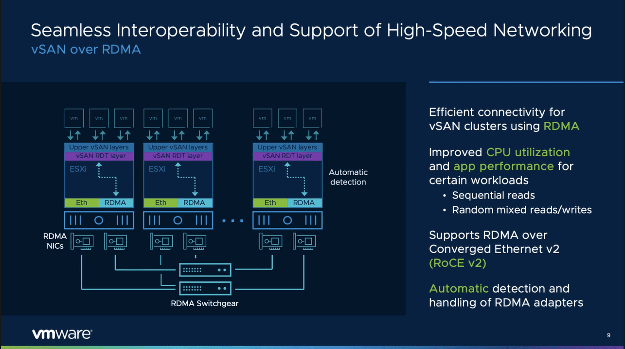 Vmware vsan 7.0 update 2 supports rdma networking with roce