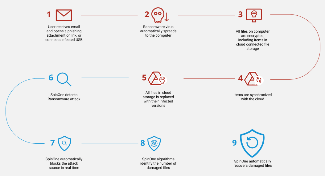 Spinone ransomware protection for cloud saas