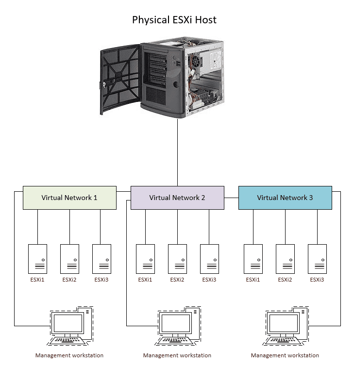 Isolated virtual networking with management workstations
