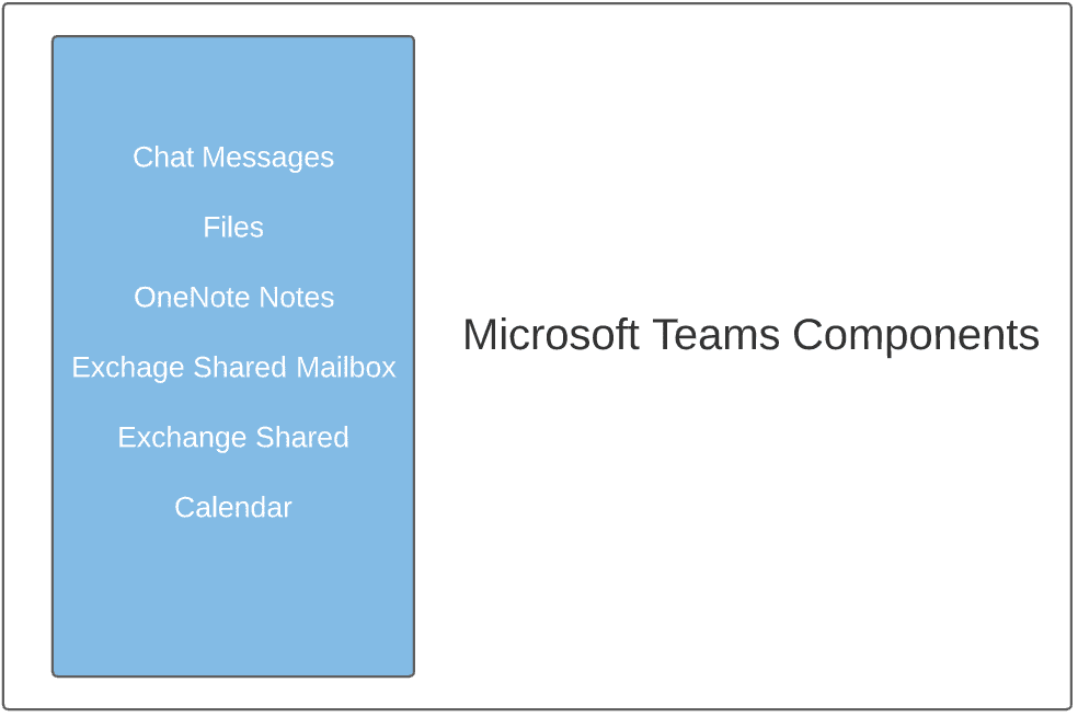Microsoft Teams data components and underlying solutions