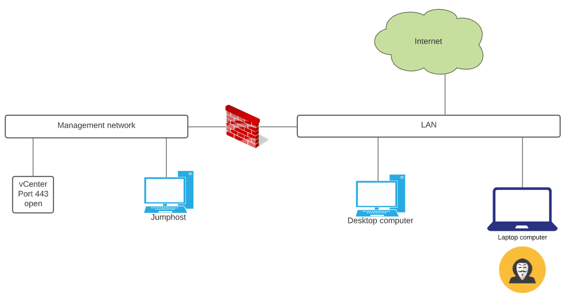 Network segmentation helps protect vCenter Server and other critical assets